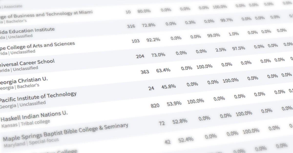 Student Diversity at More Than 4,300 Institutions