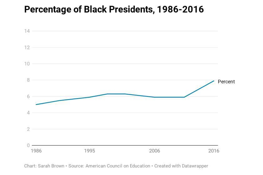 Percentage of Black Presidents, 1986-2016